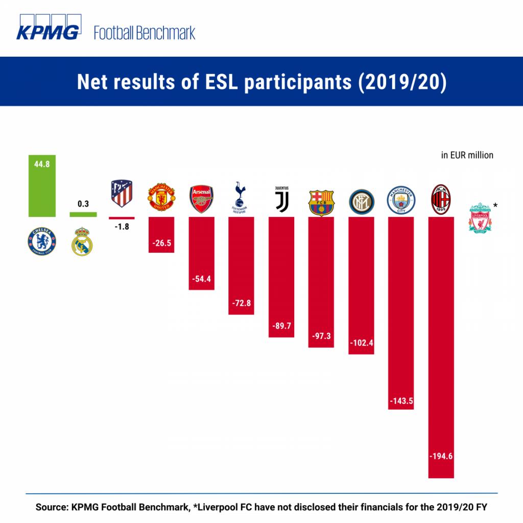Grafis pemasukan klub pada musim 2019-2020. Hampir semua klub mengalami kerugian.