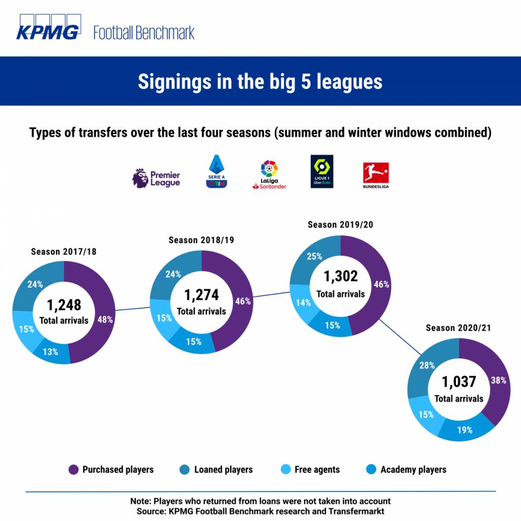 Grafis perbandingan aktivitas klub di bursa transfer.